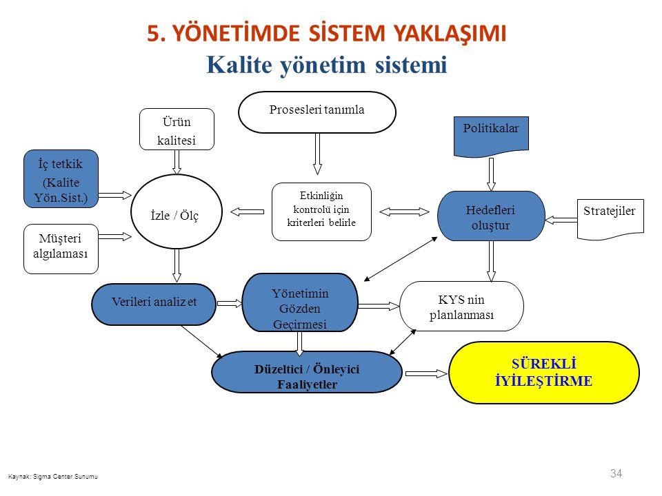 5. YÖNETİMDE SİSTEM YAKLAŞIMI Kalite yönetim sistemi