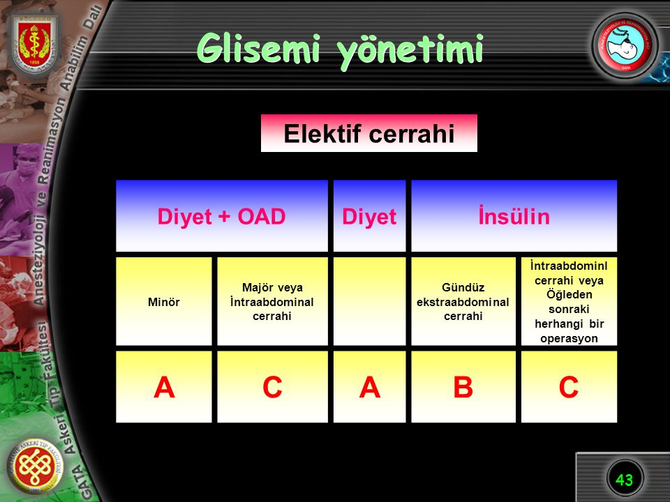 Glisemi yönetimi A C B Elektif cerrahi Diyet + OAD Diyet İnsülin Minör