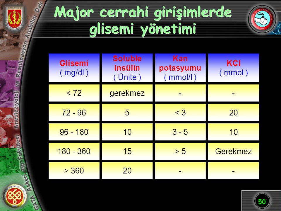 Major cerrahi girişimlerde glisemi yönetimi