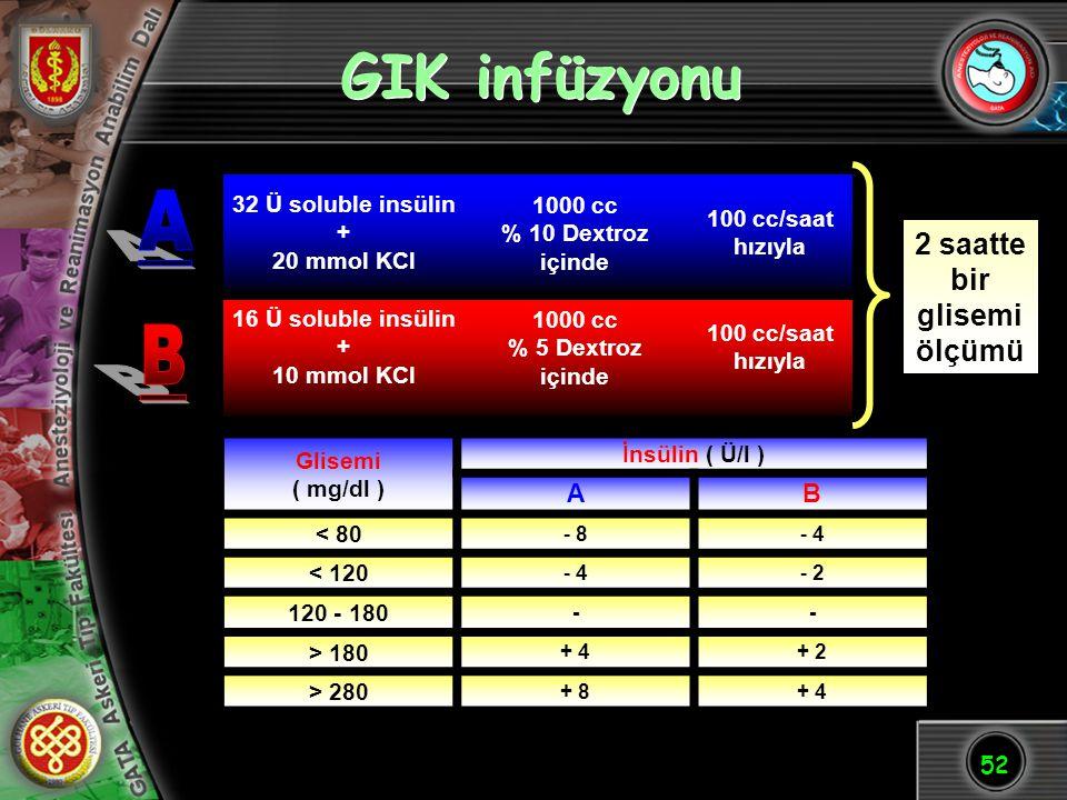 GIK infüzyonu A B 2 saatte bir glisemiölçümü A B