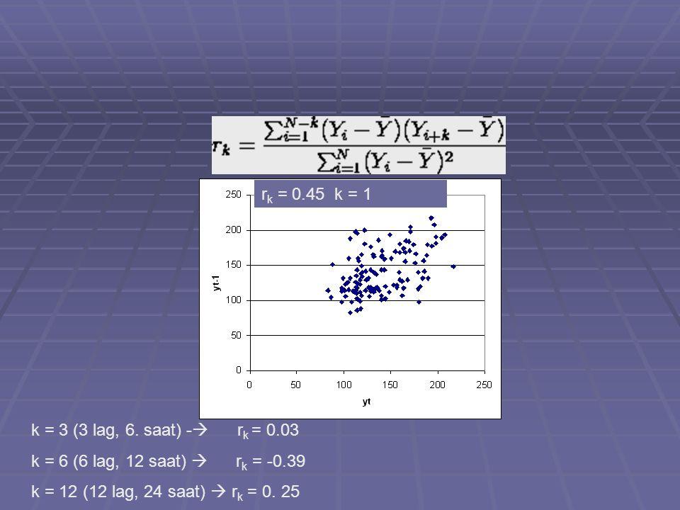 rk = 0.45 k = 1 k = 3 (3 lag, 6. saat) - rk = 0.03. k = 6 (6 lag, 12 saat)  rk = -0.39.