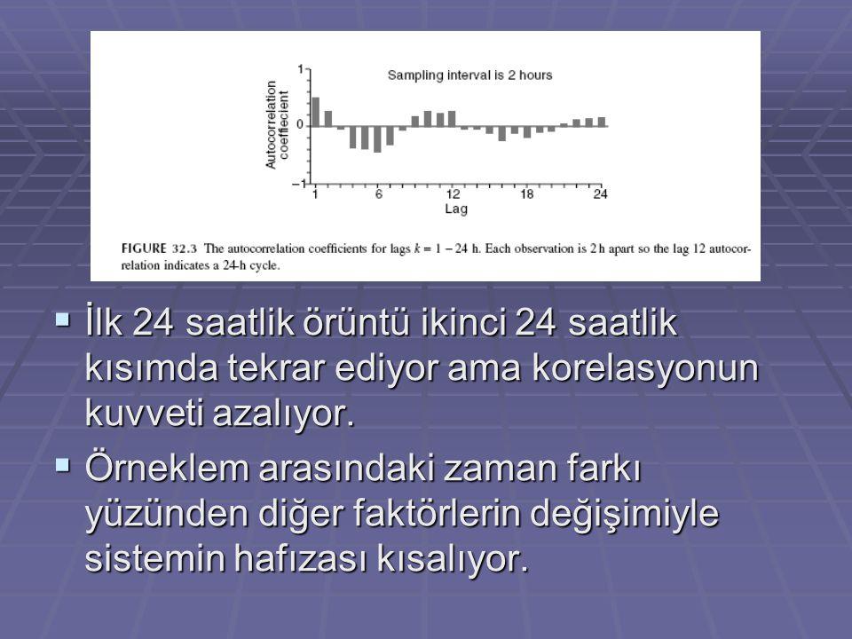 İlk 24 saatlik örüntü ikinci 24 saatlik kısımda tekrar ediyor ama korelasyonun kuvveti azalıyor.