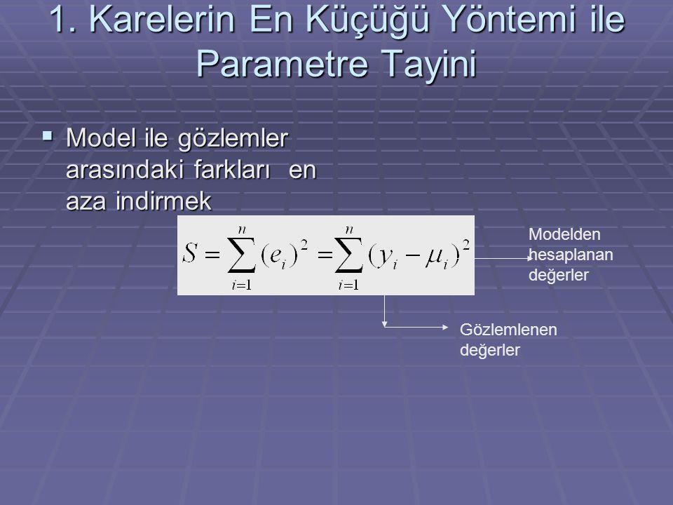 1. Karelerin En Küçüğü Yöntemi ile Parametre Tayini
