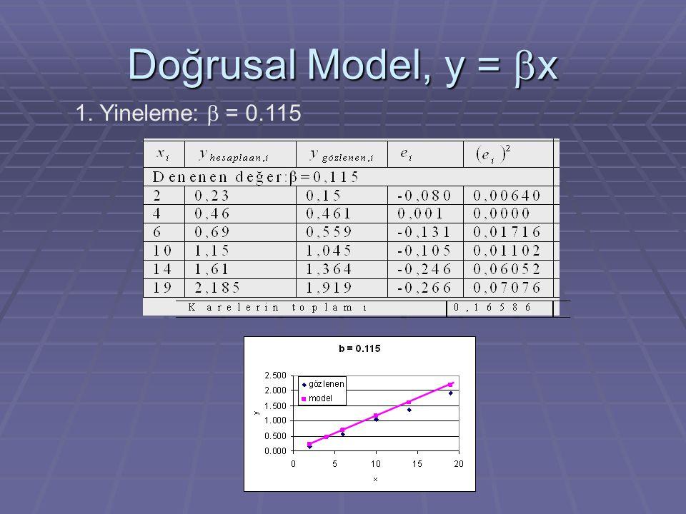 Doğrusal Model, y = bx 1. Yineleme: b = 0.115