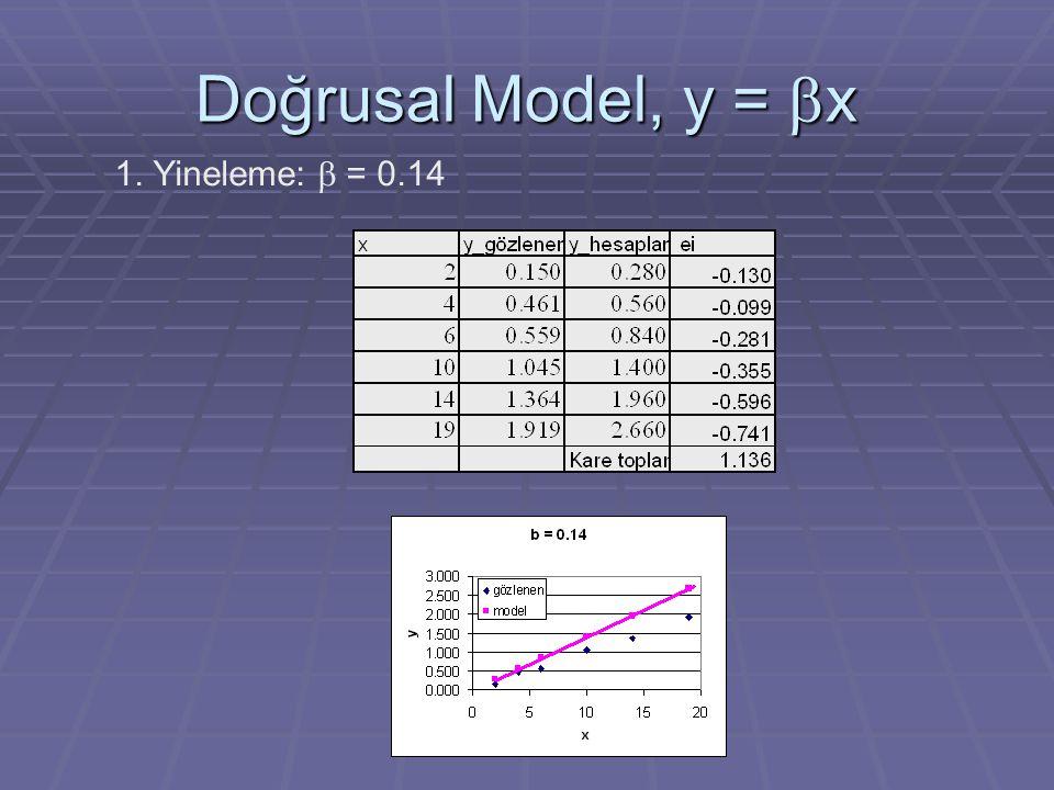 Doğrusal Model, y = bx 1. Yineleme: b = 0.14