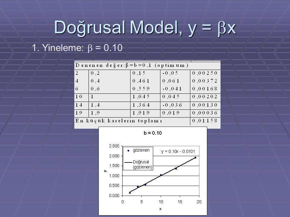 Doğrusal Model, y = bx 1. Yineleme: b = 0.10