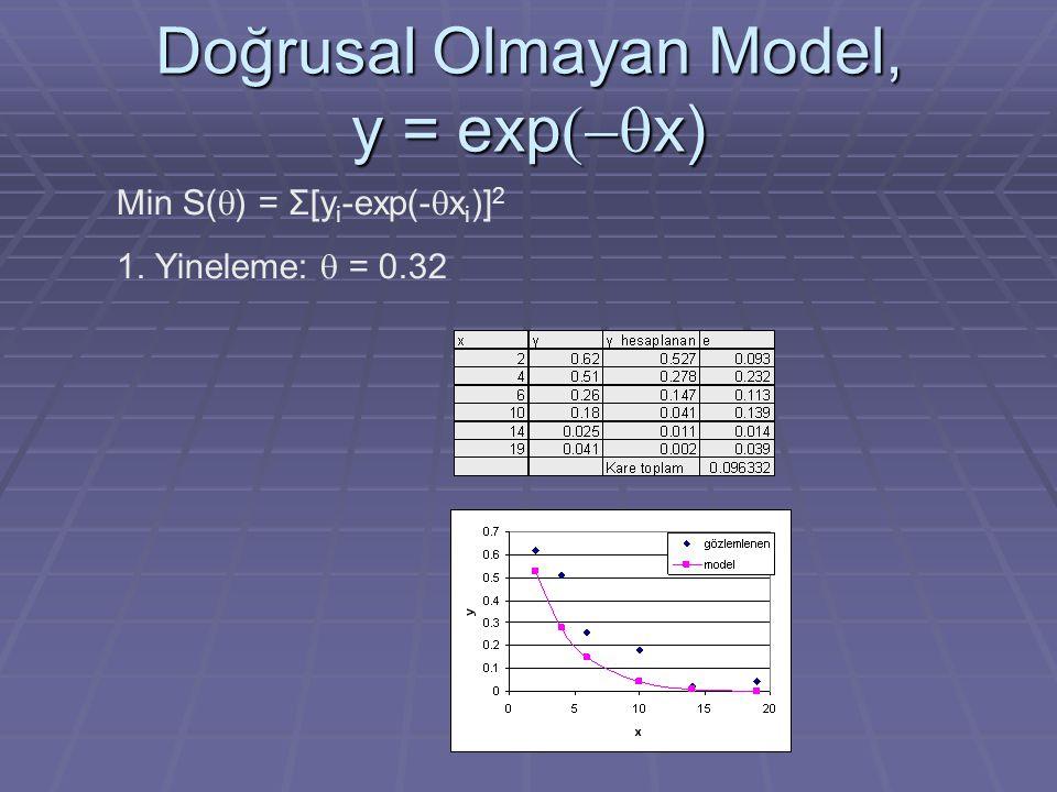 Doğrusal Olmayan Model, y = exp(-x)