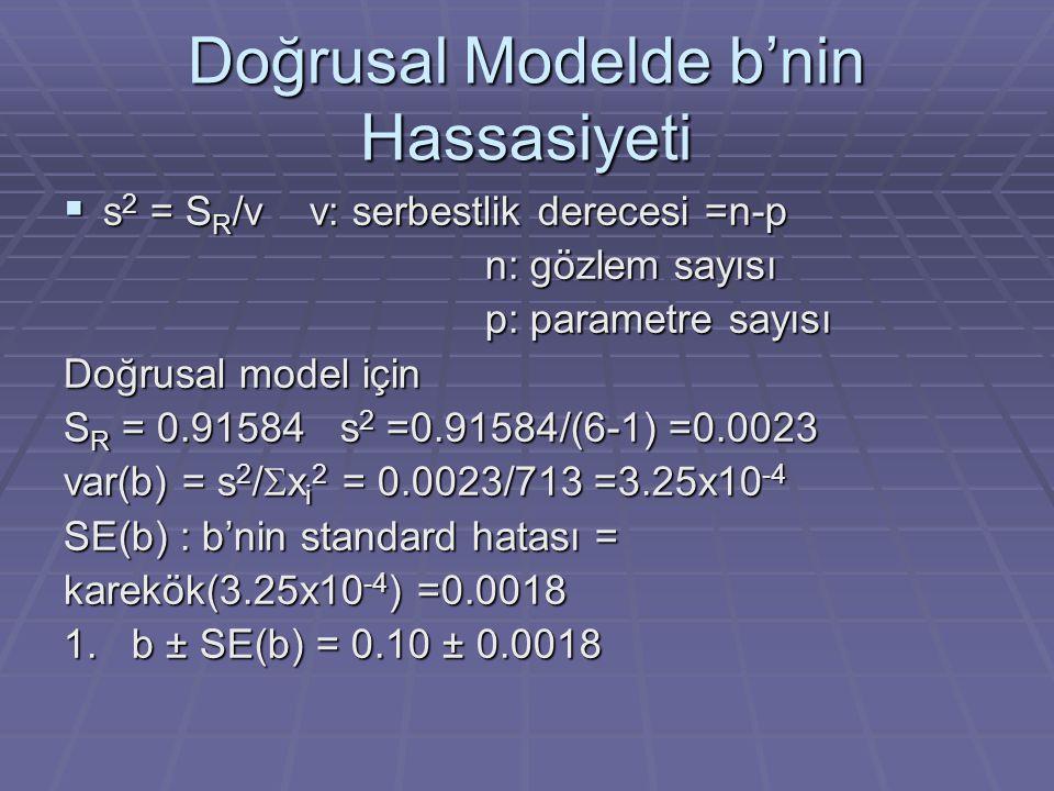 Doğrusal Modelde b'nin Hassasiyeti