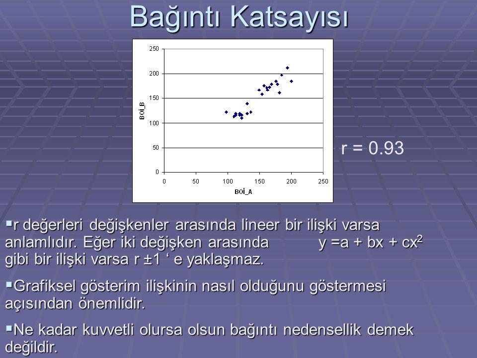Bağıntı Katsayısı r = 0.93.