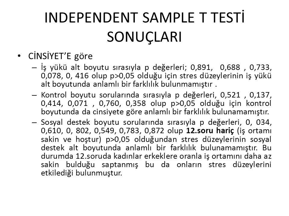 INDEPENDENT SAMPLE T TESTİ SONUÇLARI