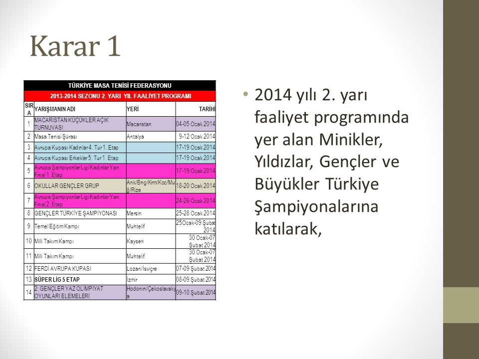 Karar 1 TÜRKİYE MASA TENİSİ FEDERASYONU. 2013-2014 SEZONU 2. YARI YIL FAALİYET PROGRAMI. SIRA. YARIŞMANIN ADI.