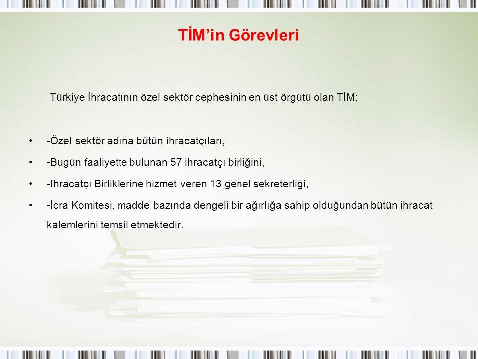 TİM'in Görevleri Türkiye İhracatının özel sektör cephesinin en üst örgütü olan TİM; -Özel sektör adına bütün ihracatçıları,