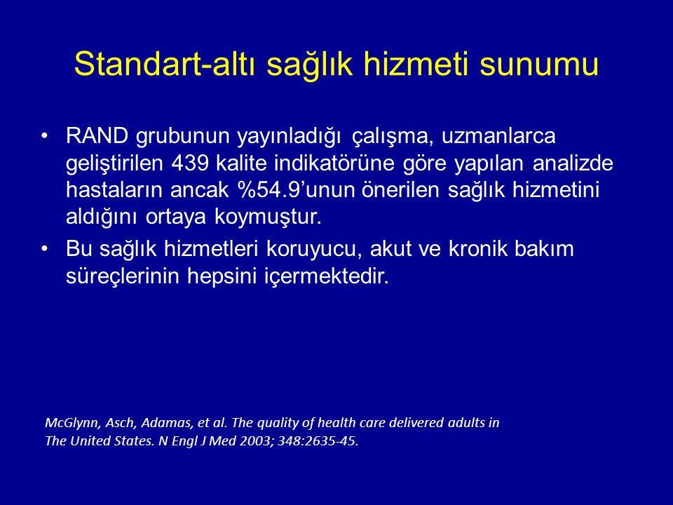 Standart-altı sağlık hizmeti sunumu
