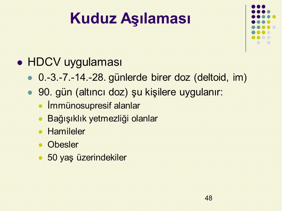 Kuduz Aşılaması HDCV uygulaması