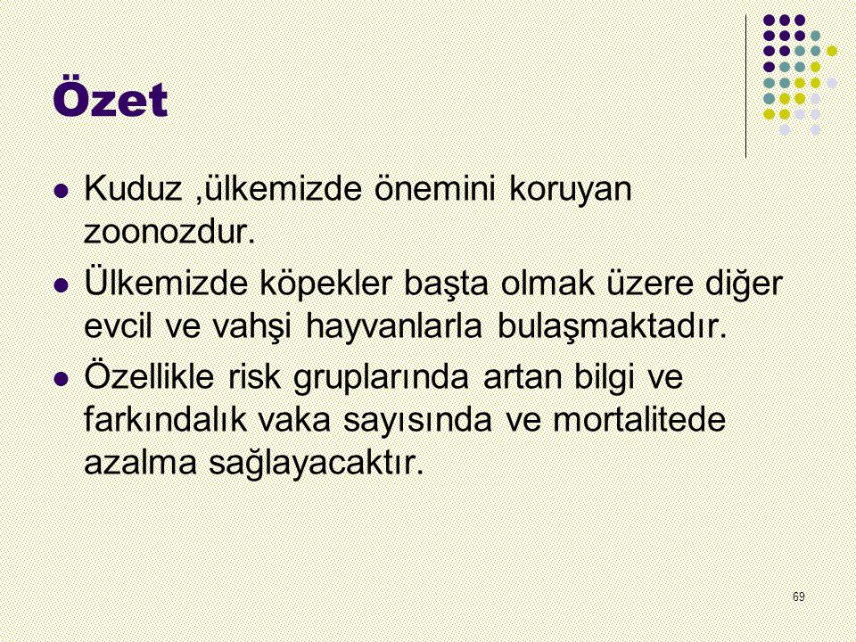 Özet Kuduz ,ülkemizde önemini koruyan zoonozdur.
