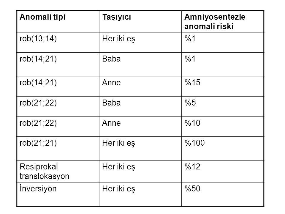 Anomali tipi Taşıyıcı. Amniyosentezle anomali riski. rob(13;14) Her iki eş. %1. rob(14;21) Baba.