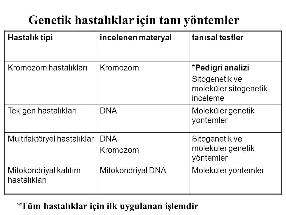 Genetik hastalıklar için tanı yöntemler