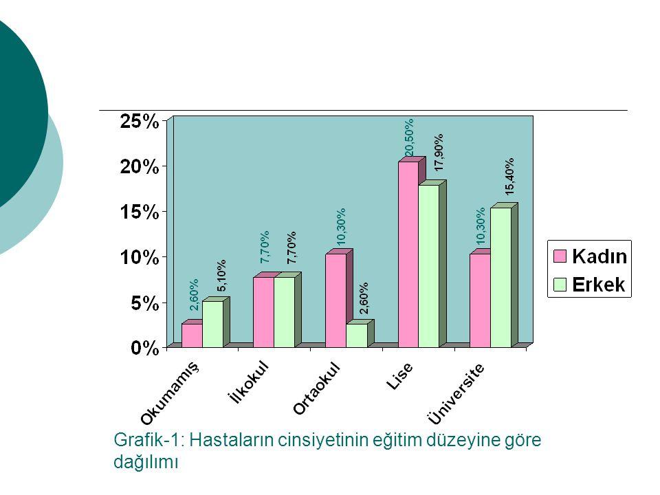 Grafik-1: Hastaların cinsiyetinin eğitim düzeyine göre dağılımı