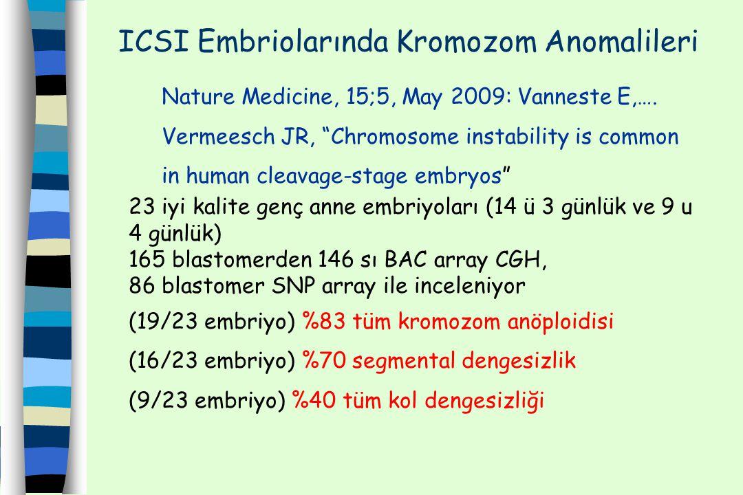 ICSI Embriolarında Kromozom Anomalileri