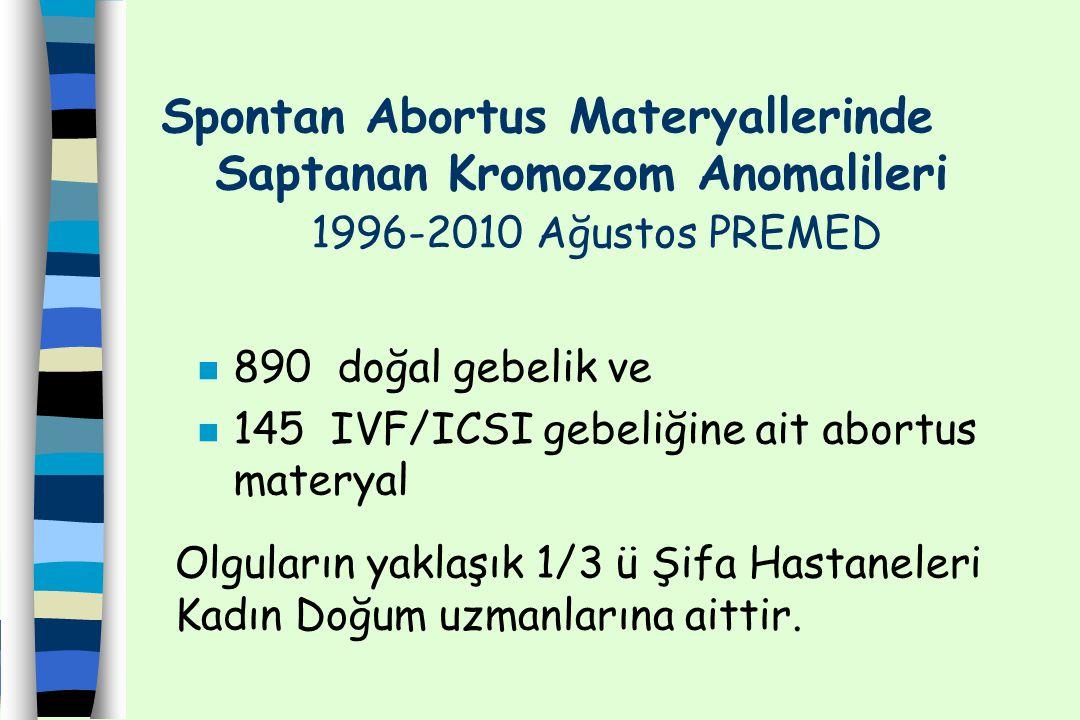 Spontan Abortus Materyallerinde. Saptanan Kromozom Anomalileri