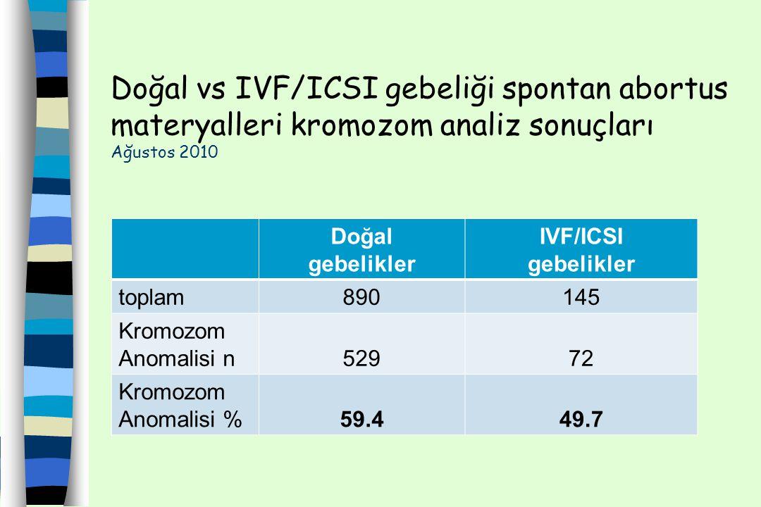 Doğal vs IVF/ICSI gebeliği spontan abortus materyalleri kromozom analiz sonuçları Ağustos 2010