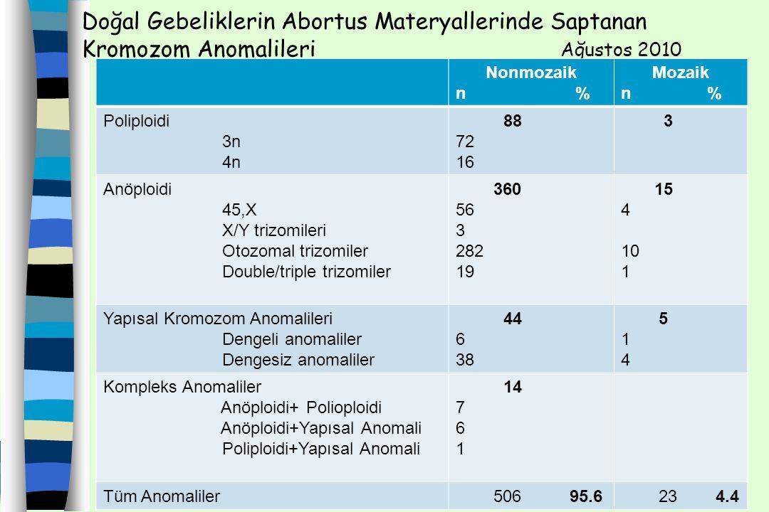 Doğal Gebeliklerin Abortus Materyallerinde Saptanan Kromozom Anomalileri Ağustos 2010
