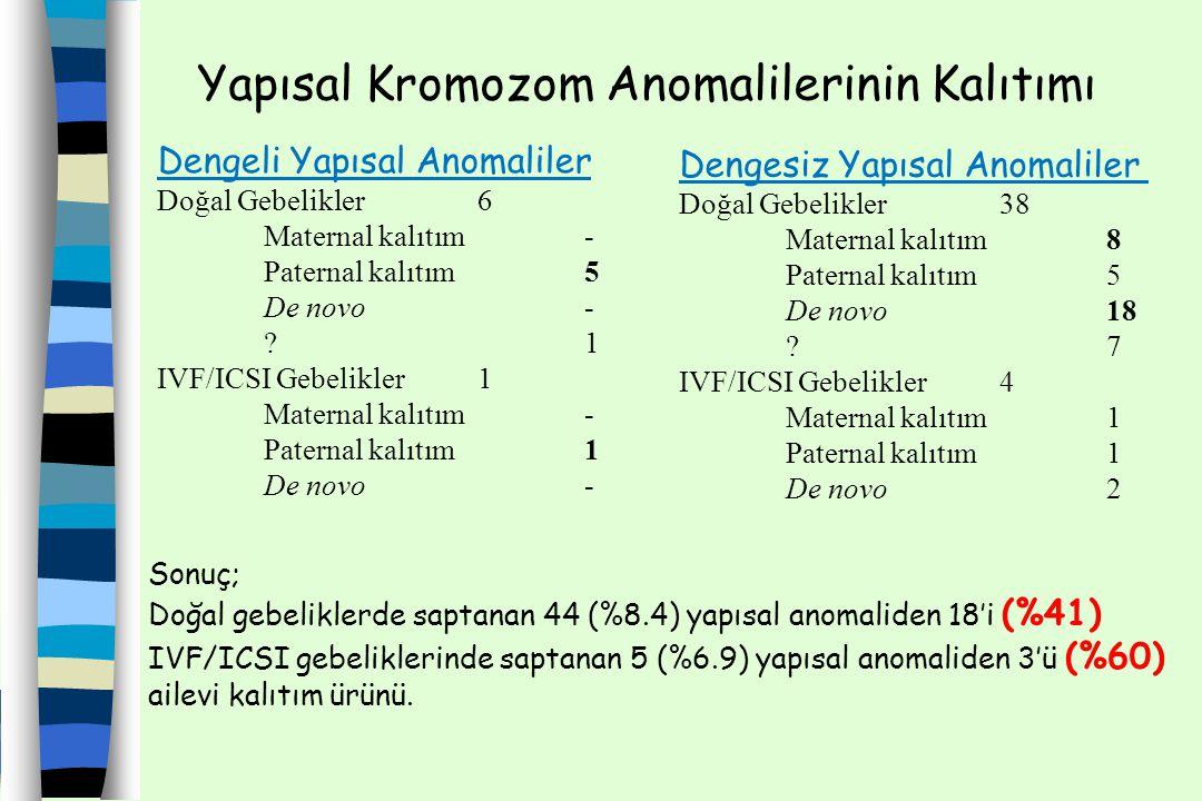 Yapısal Kromozom Anomalilerinin Kalıtımı