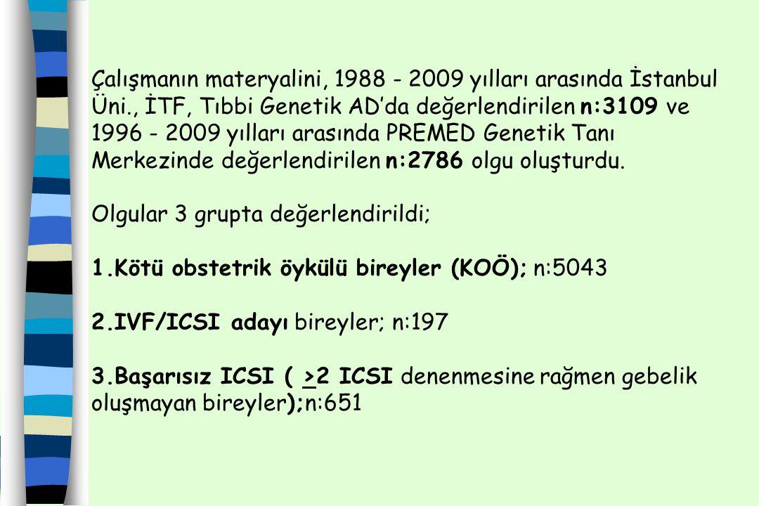 Çalışmanın materyalini, 1988 - 2009 yılları arasında İstanbul Üni