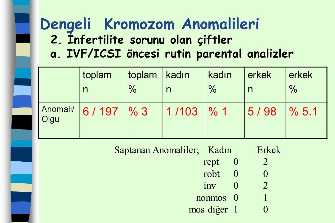 Dengeli Kromozom Anomalileri 2. İnfertilite sorunu olan çiftler