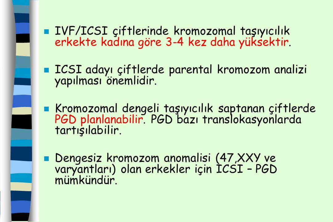 IVF/ICSI çiftlerinde kromozomal taşıyıcılık erkekte kadına göre 3-4 kez daha yüksektir.