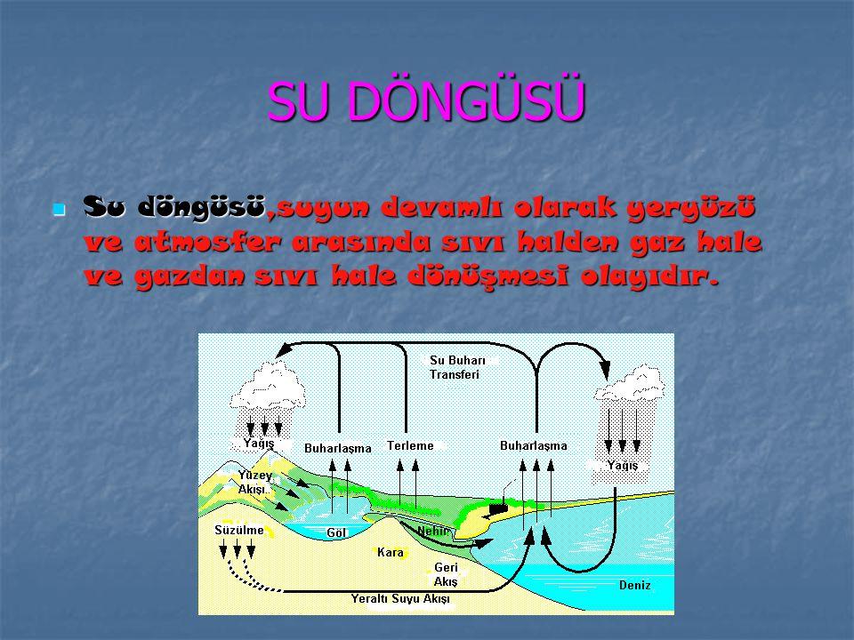 SU DÖNGÜSÜ Su döngüsü,suyun devamlı olarak yeryüzü ve atmosfer arasında sıvı halden gaz hale ve gazdan sıvı hale dönüşmesi olayıdır.