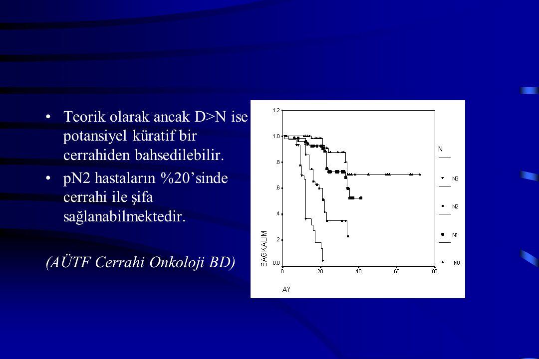 Teorik olarak ancak D>N ise potansiyel küratif bir cerrahiden bahsedilebilir.