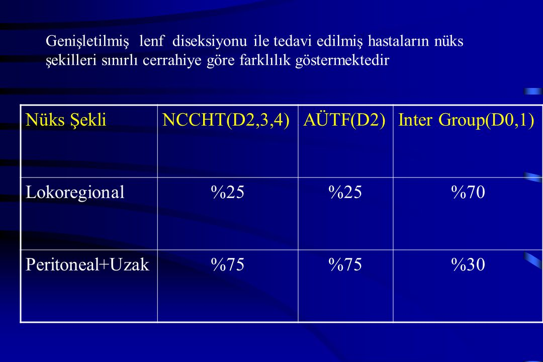 Nüks Şekli NCCHT(D2,3,4) AÜTF(D2) Inter Group(D0,1) Lokoregional %25