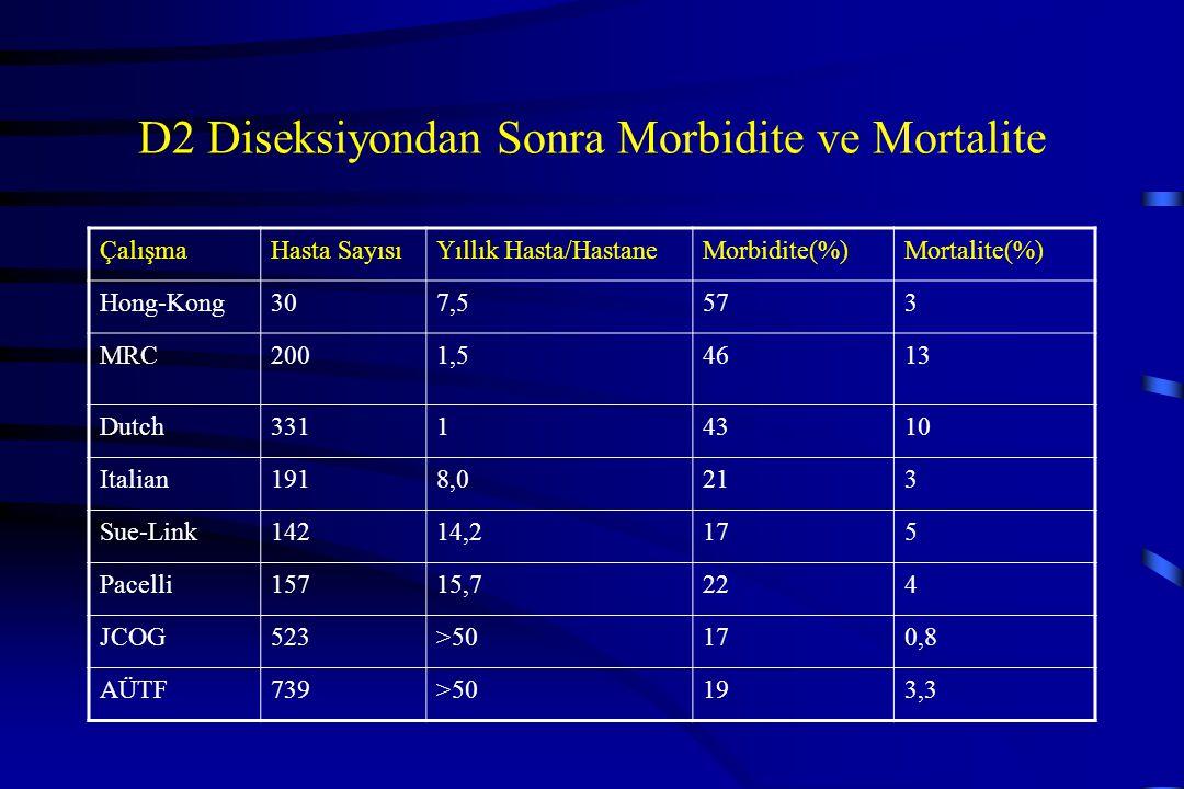 D2 Diseksiyondan Sonra Morbidite ve Mortalite