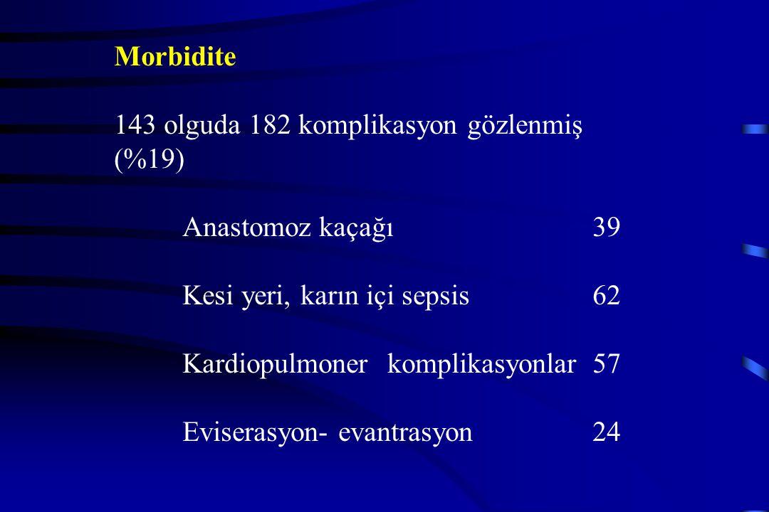 Morbidite 143 olguda 182 komplikasyon gözlenmiş (%19) Anastomoz kaçağı 39. Kesi yeri, karın içi sepsis 62.