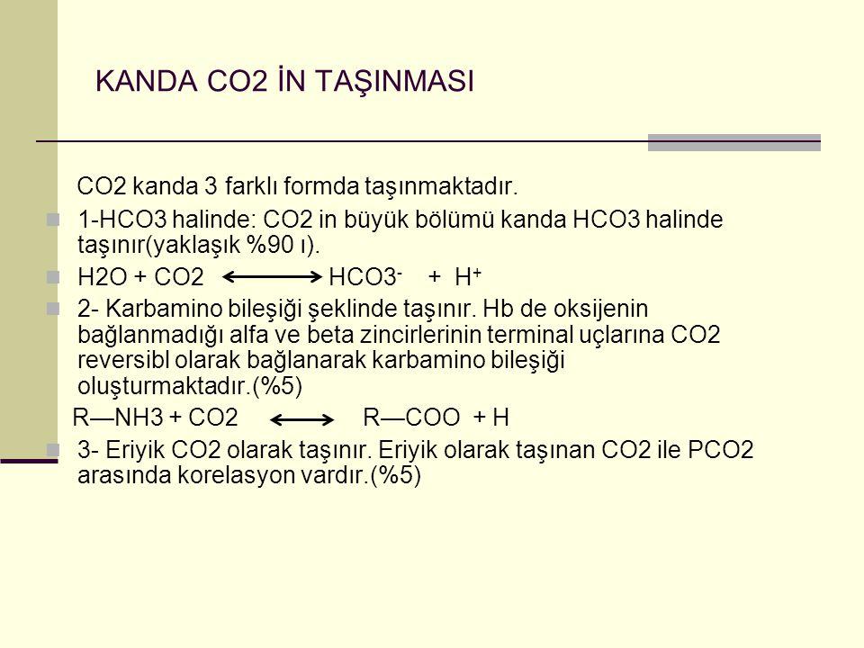 KANDA CO2 İN TAŞINMASI CO2 kanda 3 farklı formda taşınmaktadır.