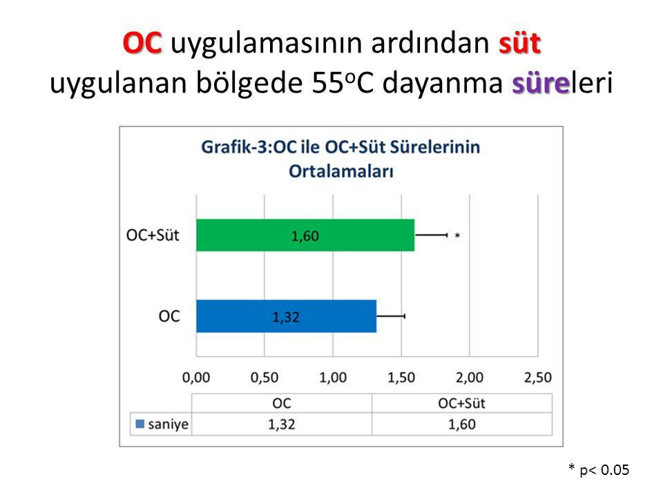 OC uygulamasının ardından süt uygulanan bölgede 55oC dayanma süreleri