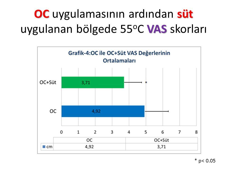 OC uygulamasının ardından süt uygulanan bölgede 55oC VAS skorları