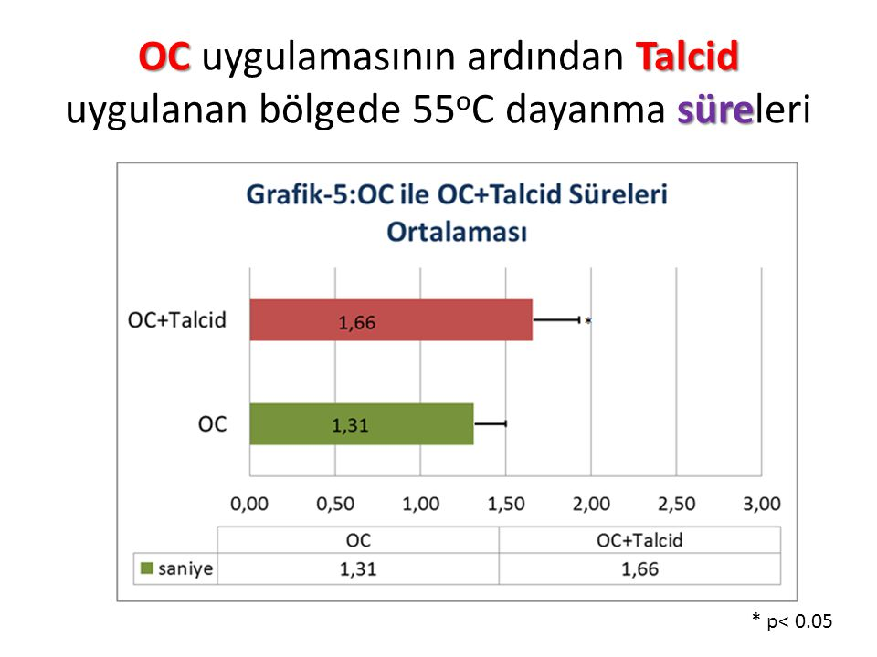 OC uygulamasının ardından Talcid uygulanan bölgede 55oC dayanma süreleri