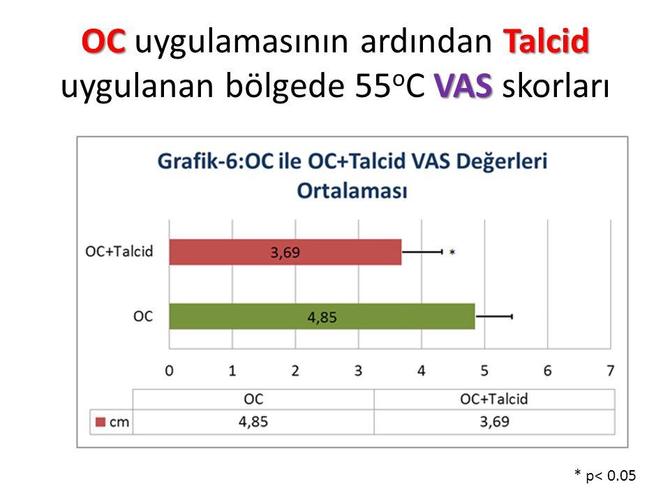 OC uygulamasının ardından Talcid uygulanan bölgede 55oC VAS skorları