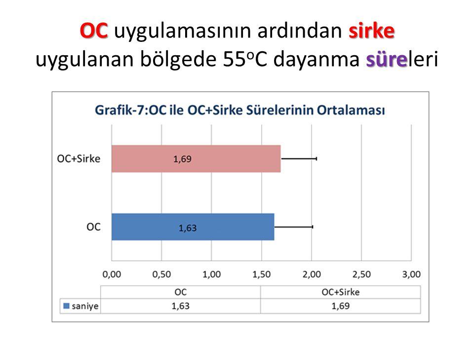 OC uygulamasının ardından sirke uygulanan bölgede 55oC dayanma süreleri