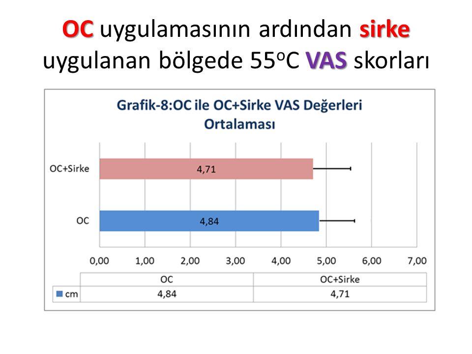 OC uygulamasının ardından sirke uygulanan bölgede 55oC VAS skorları
