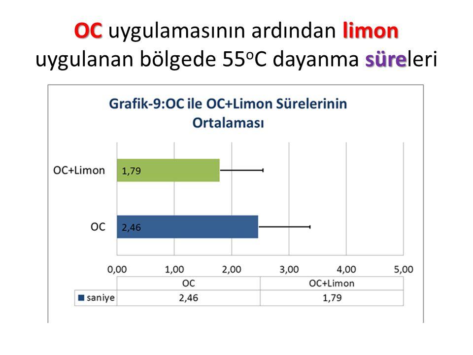 OC uygulamasının ardından limon uygulanan bölgede 55oC dayanma süreleri