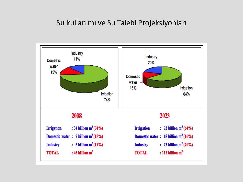 Su kullanımı ve Su Talebi Projeksiyonları