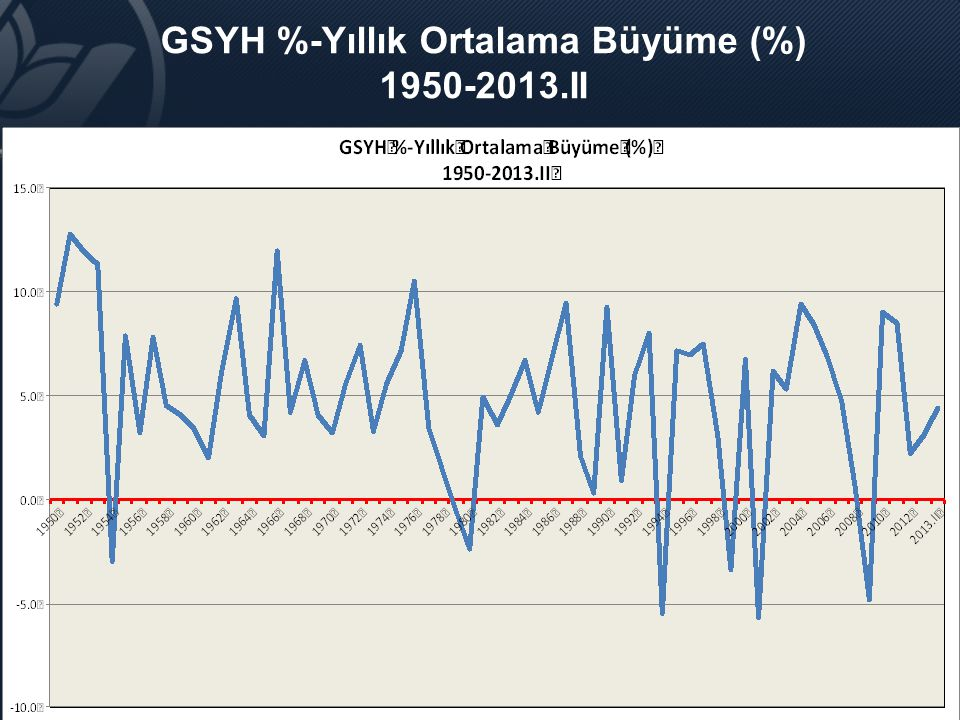 GSYH %-Yıllık Ortalama Büyüme (%) 1950-2013.II