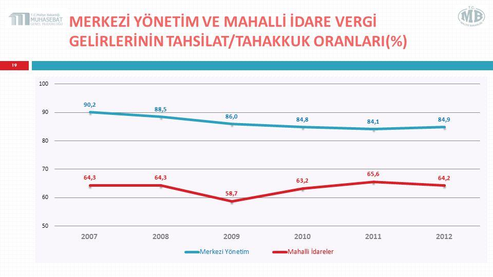 MERKEZİ YÖNETİM VE MAHALLİ İDARE VERGİ GELİRLERİNİN TAHSİLAT/TAHAKKUK ORANLARI(%)