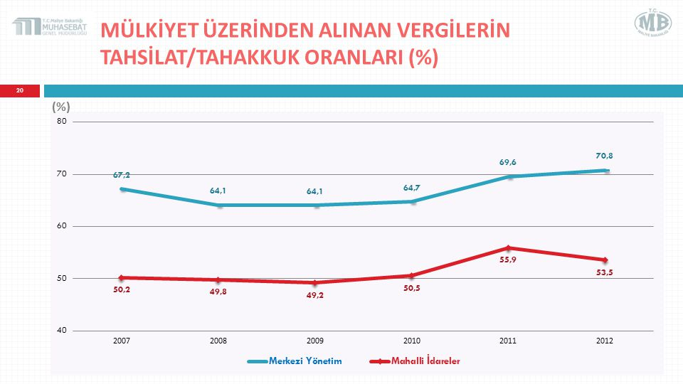 MÜLKİYET ÜZERİNDEN ALINAN VERGİLERİN TAHSİLAT/TAHAKKUK ORANLARI (%)