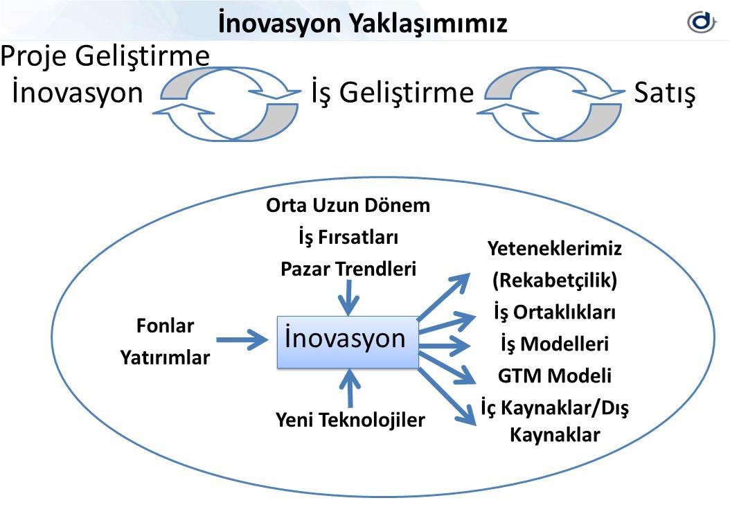 İnovasyon Yaklaşımımız