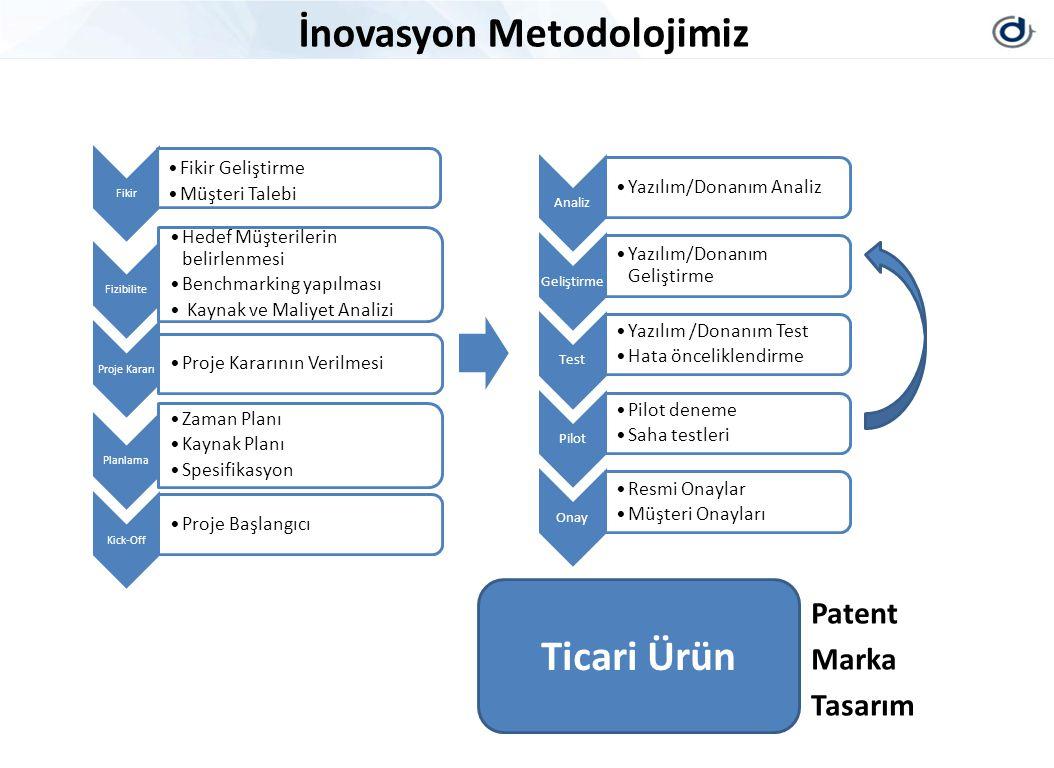 İnovasyon Metodolojimiz