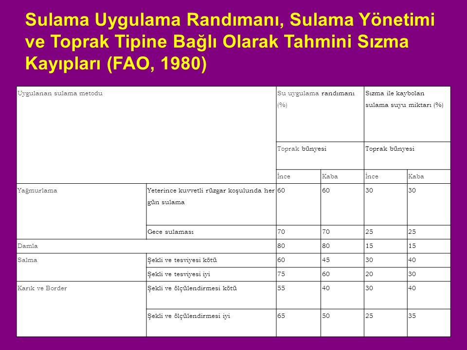 Sulama Uygulama Randımanı, Sulama Yönetimi ve Toprak Tipine Bağlı Olarak Tahmini Sızma Kayıpları (FAO, 1980)